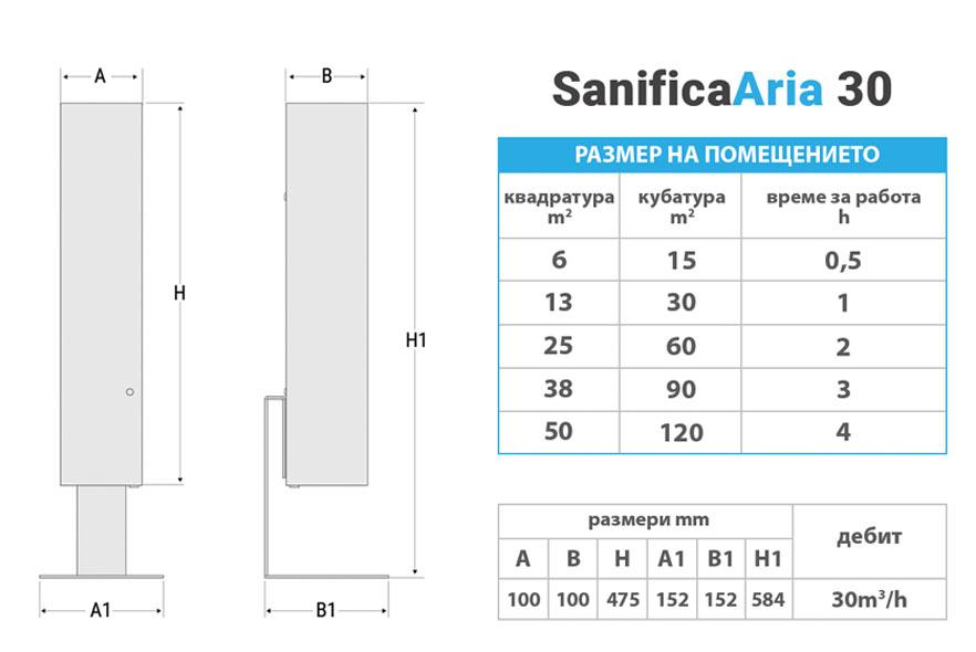 Техническа характеристика UV-C Пречиствател за въздух SanificaAria 30
