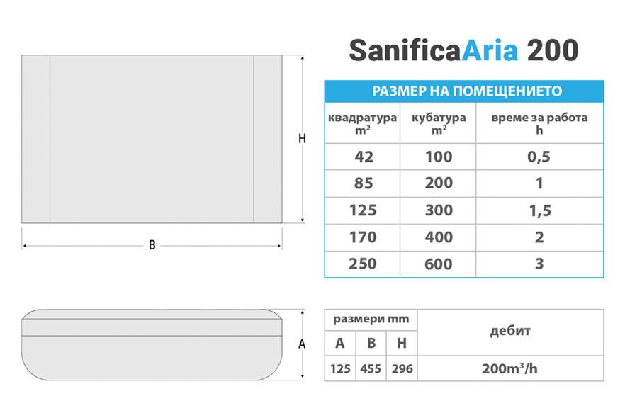 Техническа характеристика UV-C Пречиствател за въздух SanificaAria 200
